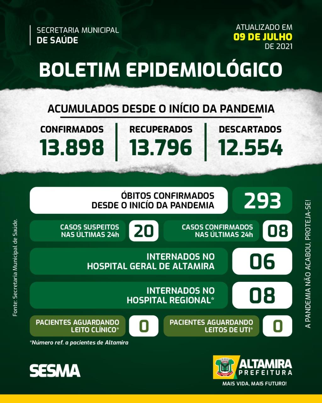 Boletim Covid-19 (09/07/2021) - Prefeitura Municipal de ...